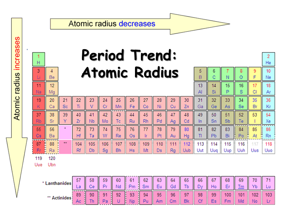 periodic table atomic radius