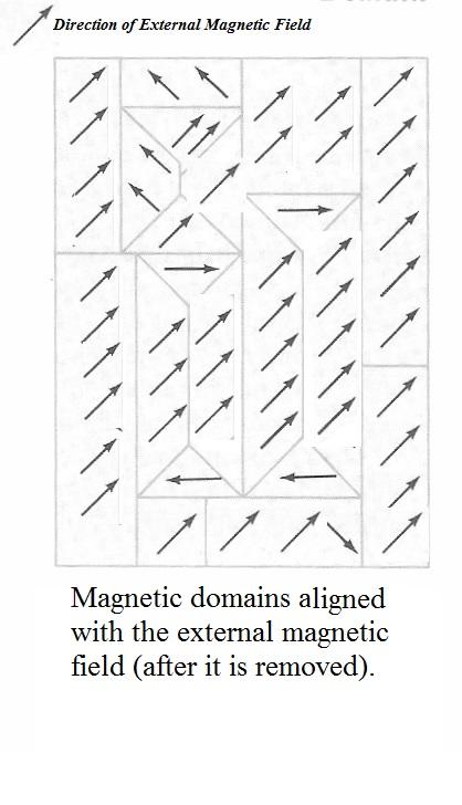 Manipulated after: H. C. Ohanian, Physics. 2nd ed. London, WW Norton & Co. 1988
