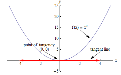 Graph of a curve showing a mathematical formula with a tangent.