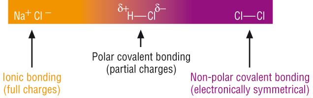 http://www.chemhume.co.uk/ASCHEM/Unit%201/Ch3IMF/chapter_3__chemical_bonding_andc.htm