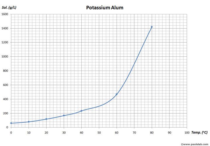 http://www.paulslab.com/chemicals/potassium-alum.html