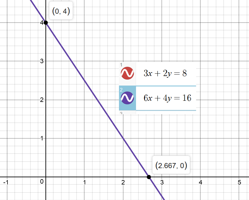 How Do You Solve 3x + 2y = 8, 6x + 4y = 16 By Graphing And