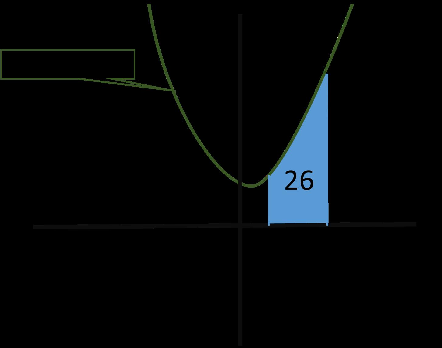 What is the net area between f(x) = 3x^2-x+2 and the x ...