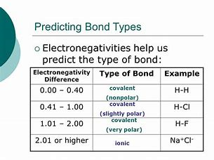 How Do You Use Electronegativity Values And The Chemical Formula Of A Substance To Tell If The Substance Is Nonpolar Covalent Polar Covalent Coordinate Covalent Or Ionic Socratic