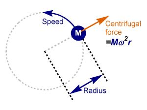 http://www.calctool.org/CALC/phys/newtonian/centrifugal