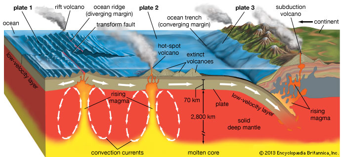 http://www.zmescience.com/other/science-abc/types-of-volcano/ image source here