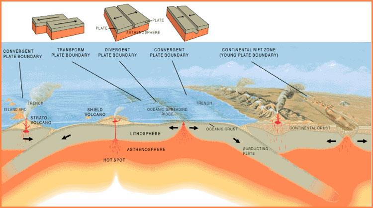 http://oceanexplorer.noaa.gov/facts/plate-boundaries.html