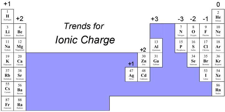 https://terpconnect.umd.edu/~wbreslyn/chemistry/naming/findingioniccharge.html