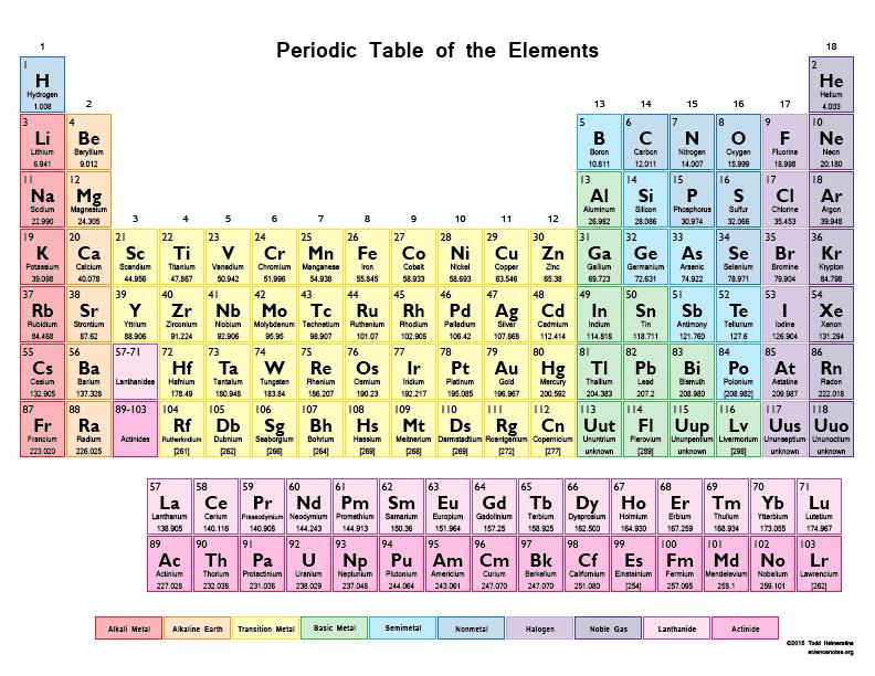 https://sciencenotes.org/