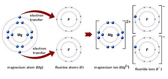 http://chemistry.tutorvista.com/physical-chemistry/ionic-bonding.html