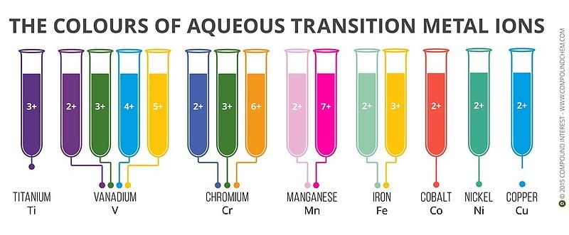 https://www.redbubble.com/people/compoundchem/works/11627545-transition-metal-aqueous-ion-colours?p=mug