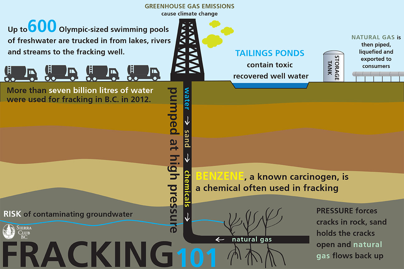 What Is Fracking Socratic