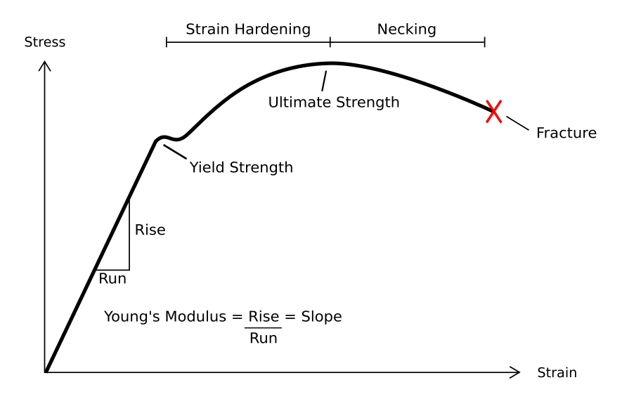 http://mechunite.blogspot.ro/2015/03/relationship-between-stress-and-strain.html