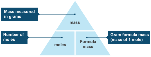 http://www.oxnotes.com/relative-formula-masses-and-molar-volumes-of-gases---igcse-chemistry.html