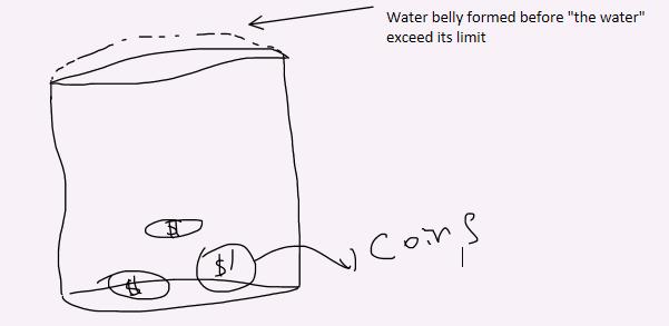 hydrogen bonds seen from a homemade experiment