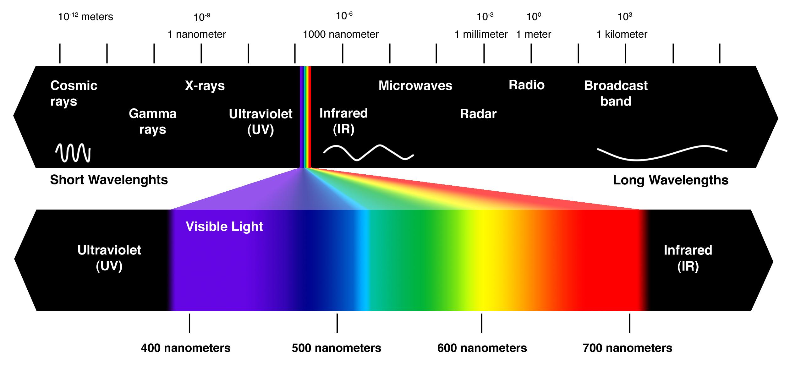 https://www.quora.com/How-do-color-filters-alter-the-wavelength-of-light
