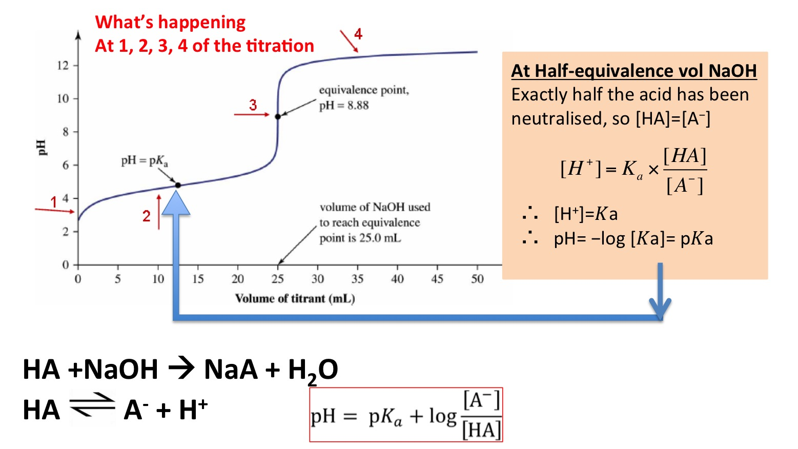 https://secondaryscience4all.wordpress.com/2014/08/10/ph-curves-titrations-and-indicators/