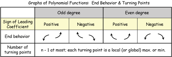 http://www.drcruzan.com/MathPolynomial.html