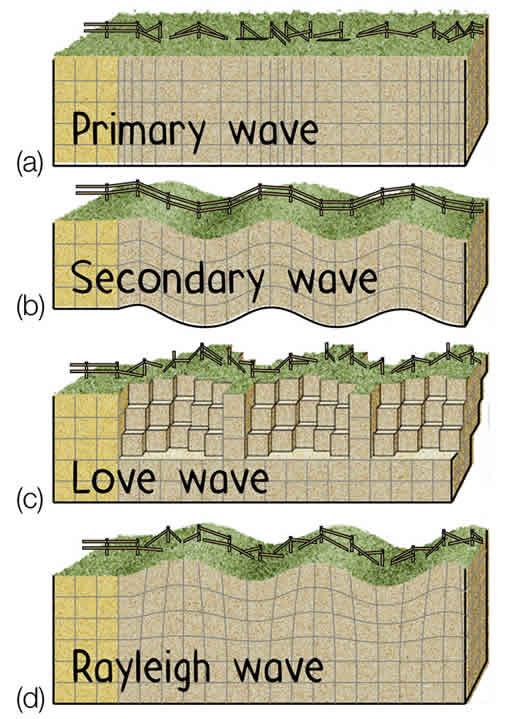 http://sdsu-physics.org/NaturalScience100/Topics/2Earth/2whats_inside.html
