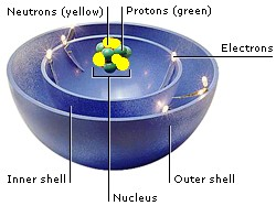http://www.factmonster.com/dk/encyclopedia/atoms.html