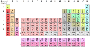 https://en.wikipedia.org/wiki/Periodic_table#/media/File:Periodic_Table_Chartpng