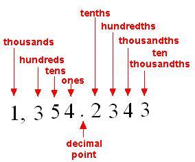 https://math.tutorvista.com/number-system/decimal-places.html