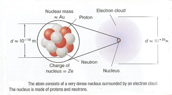 http://study.com/academy/lesson/what-is-a-subatomic-particle-definition-mass-quiz.html