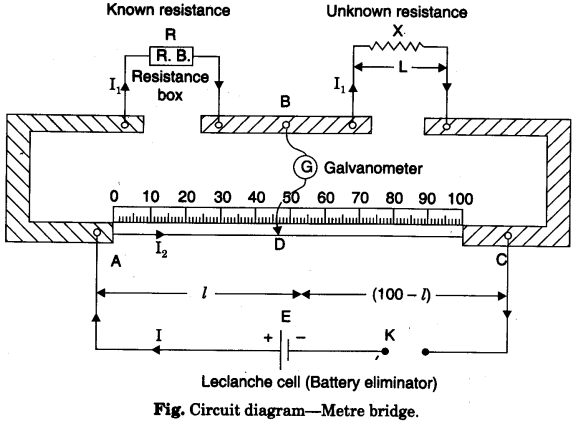 http://www.learncbse.in/to-find-resistance-of-a-given-wire-using-metre-bridge-and-hence-determine-the-resistivity-specific-resistance-of-its-material/
