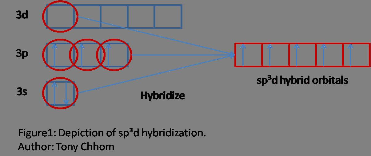 http://chemwiki.ucdavis.edu/Theoretical_Chemistry/Chemical_Bonding/Valence_Bond_Theory/Overview_of_Valence_Bond_Theory