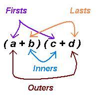 http://www.mathcaptain.com/algebra/foil-method.html