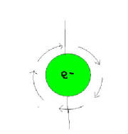 Electron rotating on its own axis.