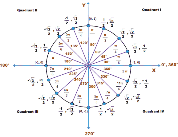Trigonometric Functions Of Any Angle Trigonometry Socratic