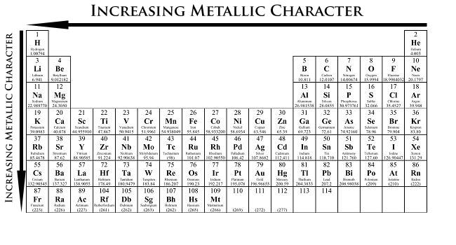 https://chem.libretexts.org/Core/Inorganic_Chemistry/Descriptive_Chemistry/Periodic_Trends_of_Elemental_Properties/Periodic_Trends