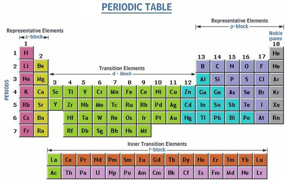 http://chemistry.tutorvista.com/inorganic-chemistry/periodic-table-blocks.html