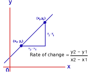 http://www.studygeek.org/calculus/rate-of-change/
