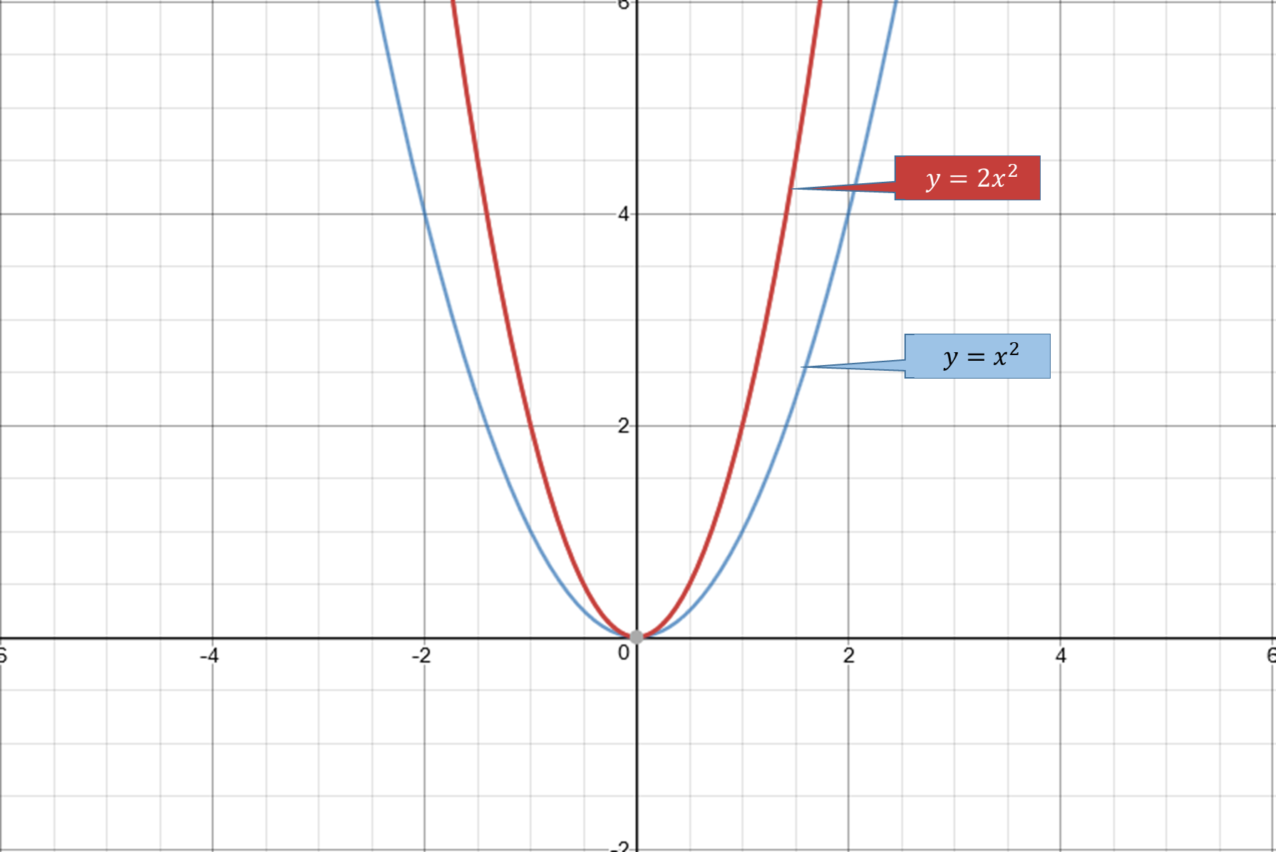 Is the parabola described by y=2x^2 wider or narrower than ...