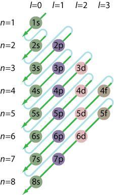http://chemistry.about.com/od/electronicstructure/ss/aufbau.htm