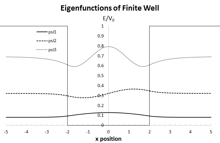 Eigenfunctions of the Finite Well