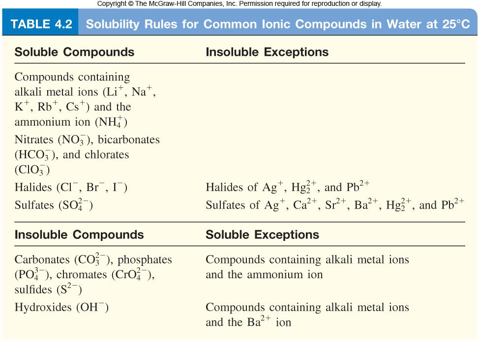 http://glencoe.mheducation.com/olcweb/cgi/pluginpop.cgi?it=jpg::::::/sites/dl/free/0023654666/650262/Solubility_Rules_4_02.jpg::Solubility%20rules