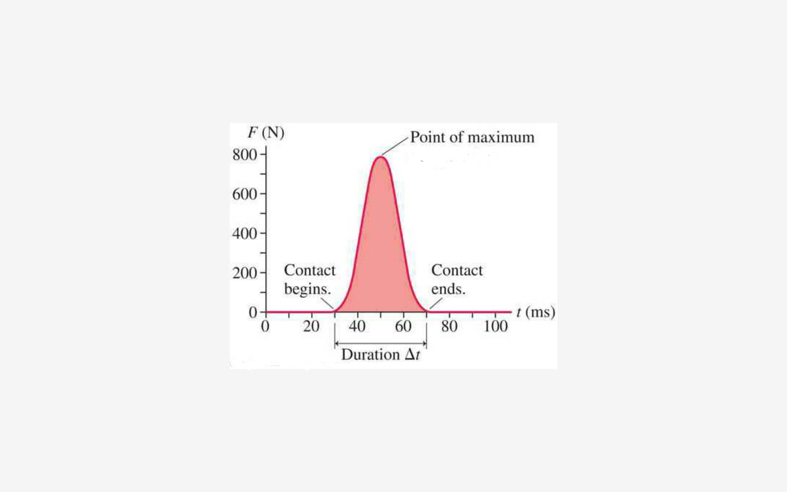 http://melephysics.weebly.com/lab-1-impulse-lab.html