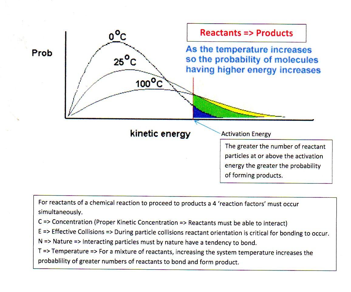 http://ibchem.com/IB/ibnotes/full/sta_htm/Maxwell_Boltzmann.htm