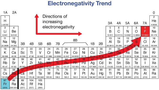 http://www.drcruzan.com/PeriodicTrends.html