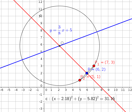 A Circle Has A Center That Falls On The Line Y = 3/8x +5