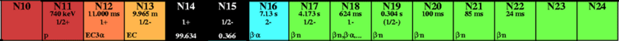 http://www.infohow.org/science/physics/table-of-isotopes/
