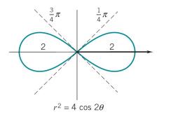 http://www.math.uh.edu/~jiwenhe/Math1432/lectures/lecture13_handout.pdf