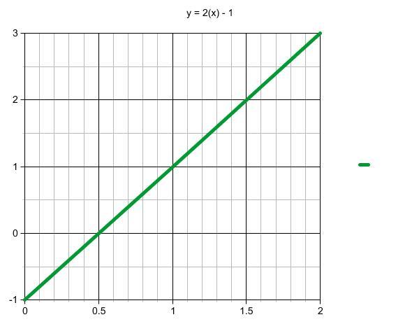 Graph of a diagonal line.