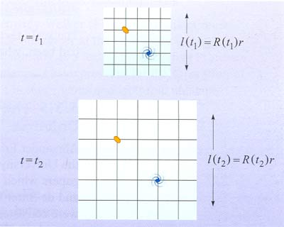 http://people.virginia.edu/~dmw8f/astr5630/Topic16/t16_scale_factor.html