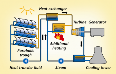 http://greenterrafirma.com/solar-thermal-for-electricity.html