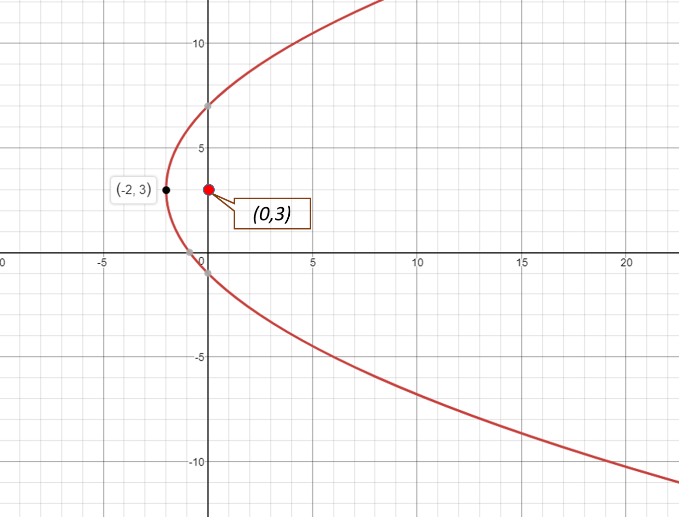 how do you write the equation of the parabola in vertex
