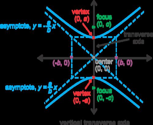 https://www.google.com/search?tbm=isch&sa=1&ei=vm5NW92CGYqsjwSmoLPQCQ&q=graph+foci+of+hyperbola+with+transverse+axis+vertical&oq=graph+foci+of+hyperbola+with+transverse+axis+vertical&gs_l=img.3...645168.646566.0.647131.6.6.0.0.0.0.61.309.6.6.0....0...1c.1.64.img..0.0.0....0.t115xwwTQyw#imgrc=yLo8-JqU_yuQ_M: